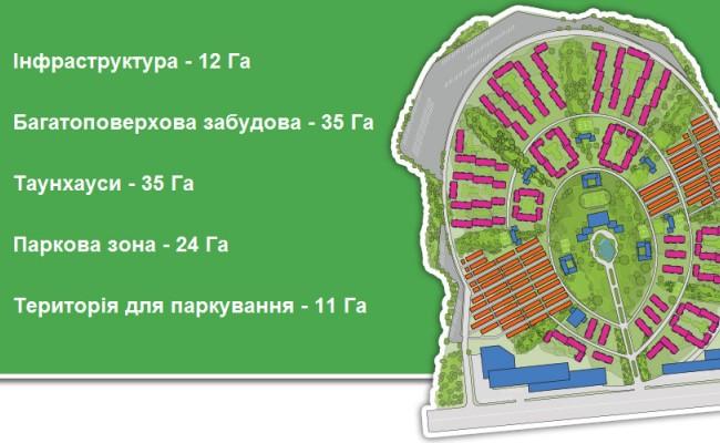 ЖК Мисто Сад (Город Сад), г. Киев, с.  Белогородка (1 очередь